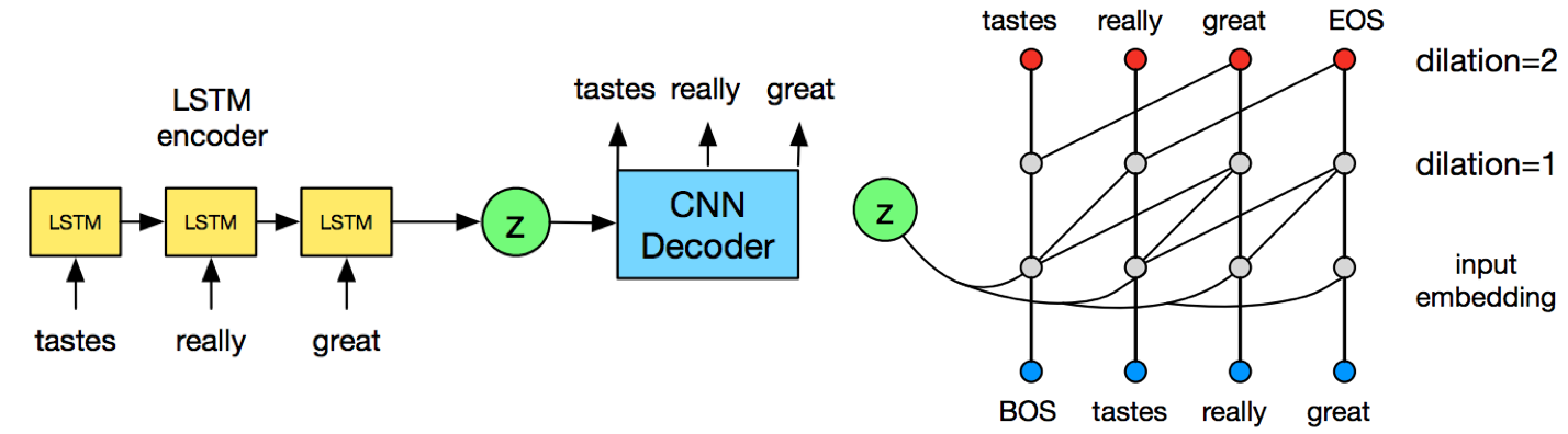 Generative Model for text: An overview of recent advancements |